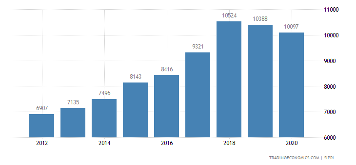 Pakistan Military Expenditure