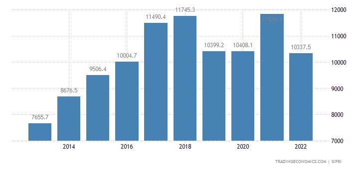 Pakistan Military Expenditure