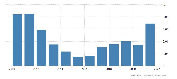pakistan mineral rents percent of gdp wb data