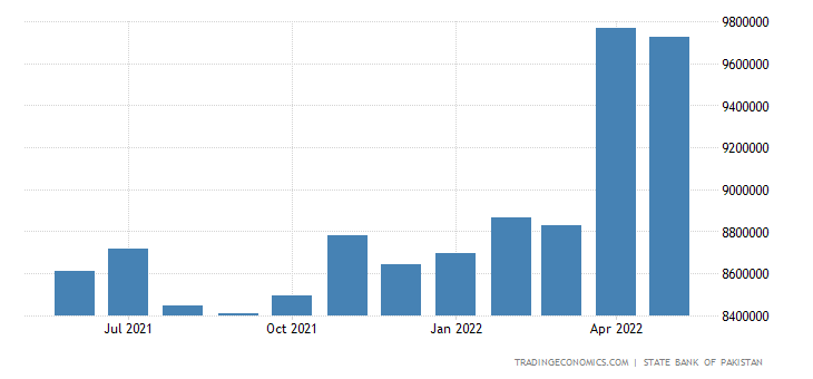 Pakistan Money Supply M0