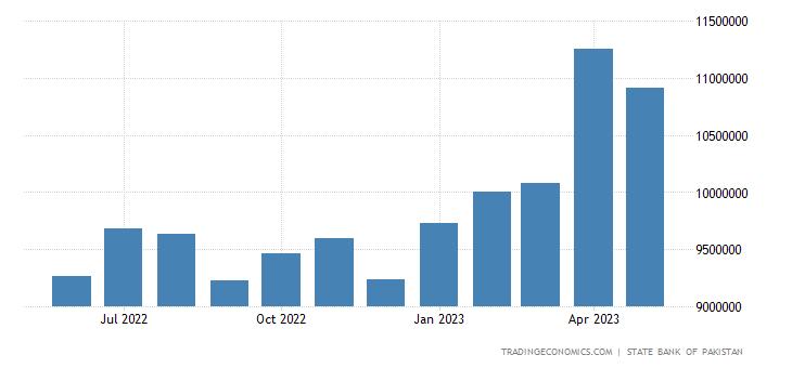 Kazakhstan Currency To Pkr
