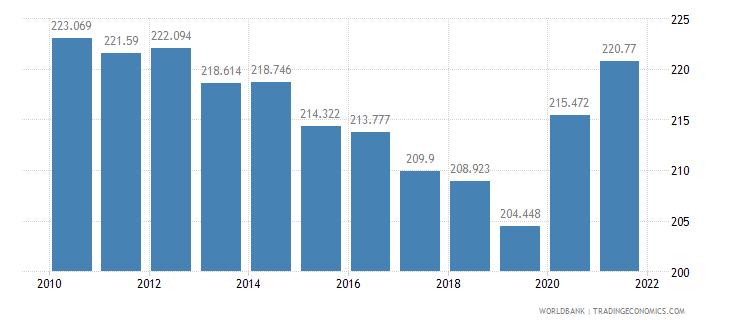 pakistan mortality rate adult male per 1 000 male adults wb data