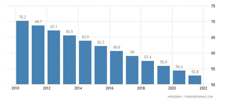 pakistan mortality rate infant per 1 000 live births wb data