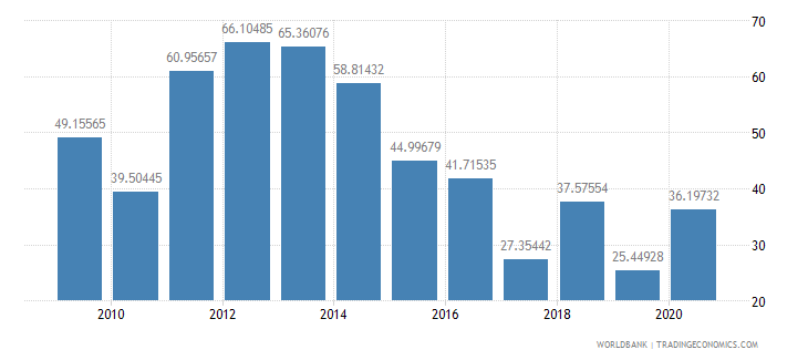 pakistan multilateral debt service percent of public and publicly guaranteed debt service wb data