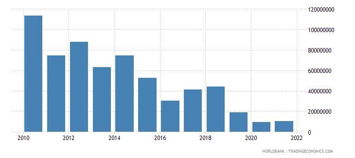 pakistan net bilateral aid flows from dac donors australia us dollar wb data