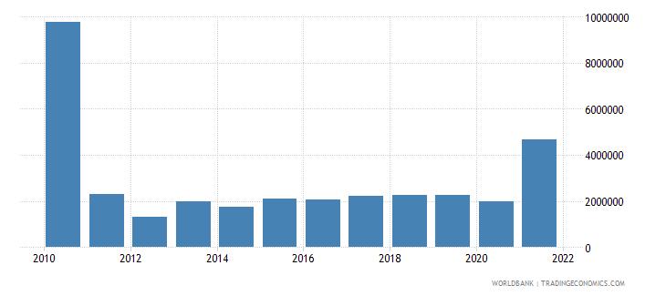 pakistan net bilateral aid flows from dac donors austria us dollar wb data