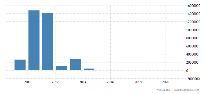 pakistan net bilateral aid flows from dac donors belgium us dollar wb data