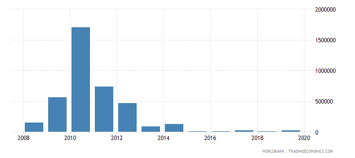 pakistan net bilateral aid flows from dac donors czech republic current us$ wb data