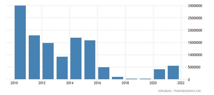 pakistan net bilateral aid flows from dac donors denmark us dollar wb data