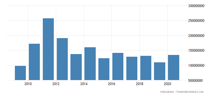 pakistan net bilateral aid flows from dac donors european commission us dollar wb data