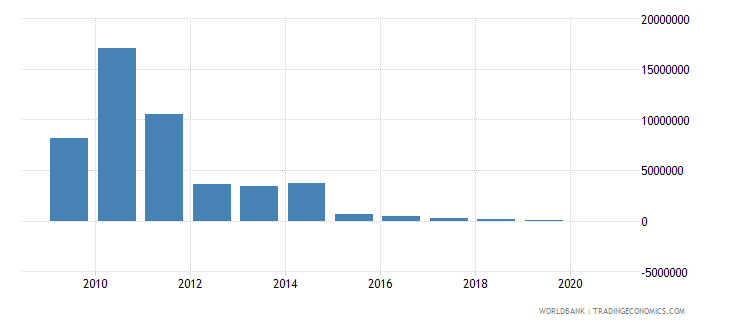 pakistan net bilateral aid flows from dac donors finland us dollar wb data