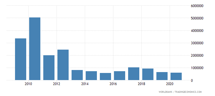 pakistan net bilateral aid flows from dac donors ireland us dollar wb data