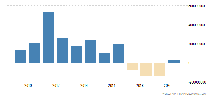 pakistan net bilateral aid flows from dac donors japan us dollar wb data