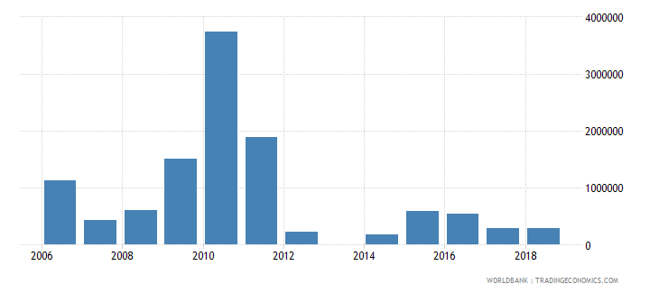 pakistan net bilateral aid flows from dac donors luxembourg us dollar wb data