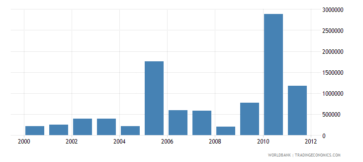 pakistan net bilateral aid flows from dac donors new zealand us dollar wb data