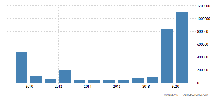 pakistan net bilateral aid flows from dac donors poland current us$ wb data