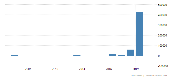 pakistan net bilateral aid flows from dac donors portugal us dollar wb data