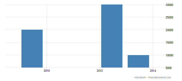 pakistan net bilateral aid flows from dac donors slovak republic current us$ wb data