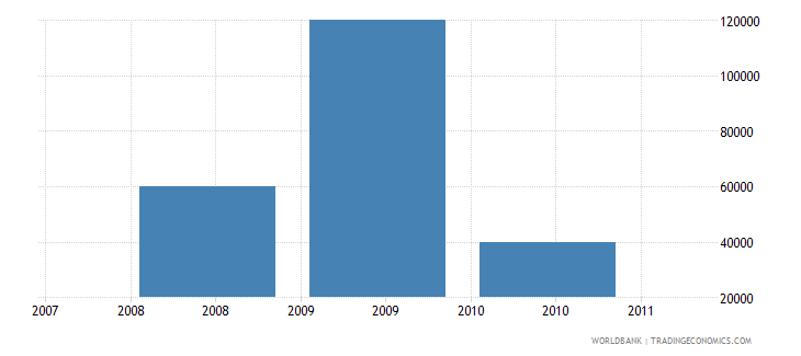 pakistan net bilateral aid flows from dac donors slovenia current us$ wb data