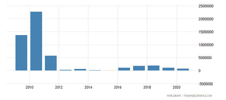 pakistan net bilateral aid flows from dac donors spain us dollar wb data