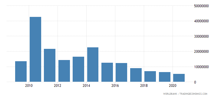 pakistan net bilateral aid flows from dac donors sweden us dollar wb data