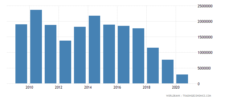 pakistan net bilateral aid flows from dac donors switzerland us dollar wb data