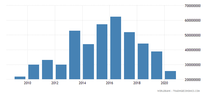 pakistan net bilateral aid flows from dac donors united kingdom us dollar wb data