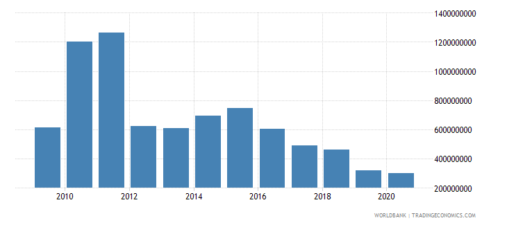 pakistan net bilateral aid flows from dac donors united states us dollar wb data