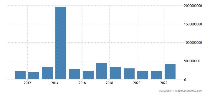 pakistan net capital account bop us dollar wb data