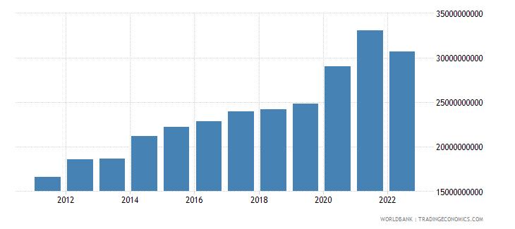 pakistan net current transfers bop us dollar wb data