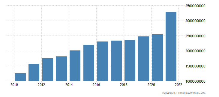 pakistan net current transfers from abroad us dollar wb data