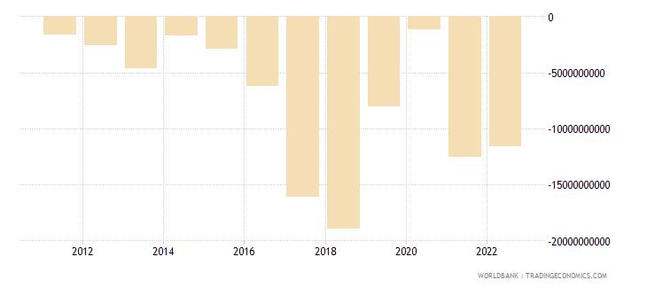 pakistan net financial account bop current us$ wb data