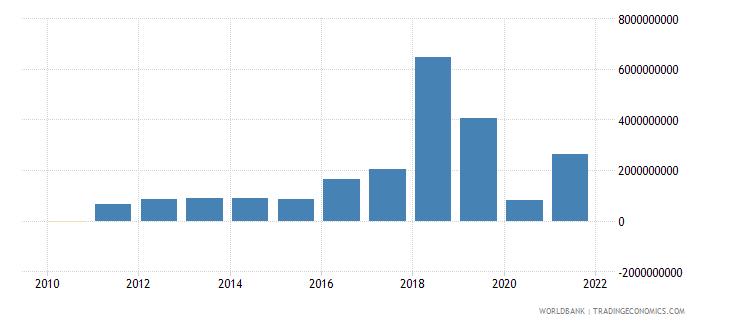pakistan net financial flows bilateral nfl us dollar wb data