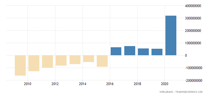 pakistan net financial flows ibrd nfl us dollar wb data