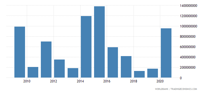 pakistan net financial flows ida nfl us dollar wb data