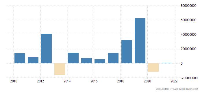 pakistan net financial flows others nfl us dollar wb data