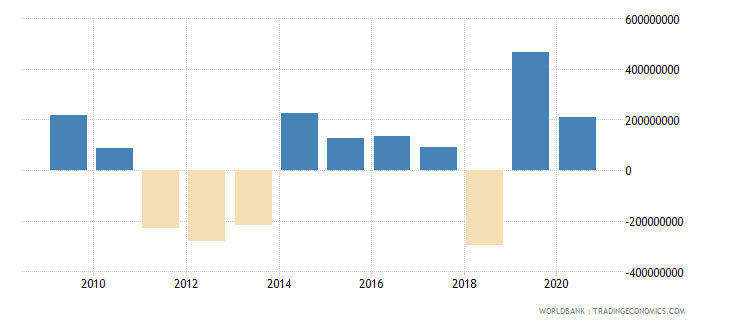 pakistan net financial flows rdb concessional nfl us dollar wb data