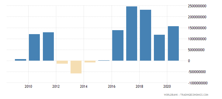pakistan net flows on external debt private nonguaranteed png nfl us dollar wb data