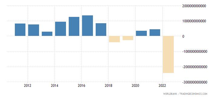 pakistan net foreign assets current lcu wb data