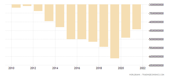 pakistan net income bop us dollar wb data