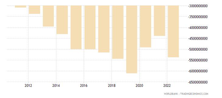 pakistan net income bop us dollar wb data