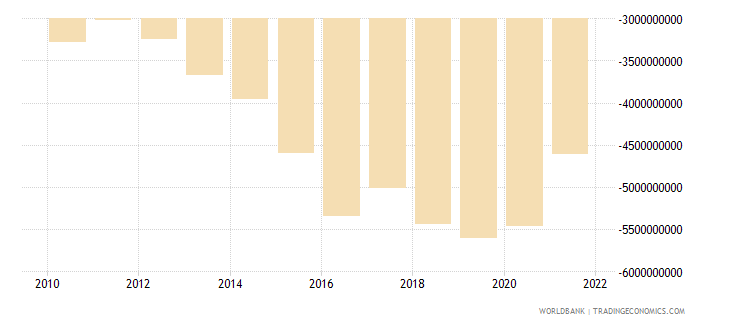 pakistan net income from abroad us dollar wb data