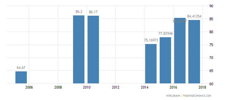 pakistan net intake rate in grade 1 female percent of official school age population wb data