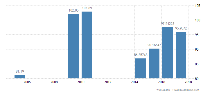 pakistan net intake rate in grade 1 male percent of official school age population wb data
