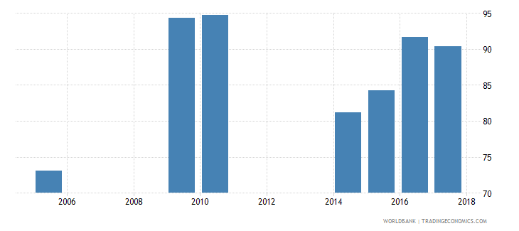pakistan net intake rate in grade 1 percent of official school age population wb data