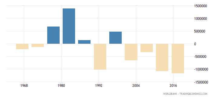 pakistan net migration wb data