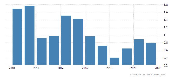 pakistan net oda received percent of gni wb data