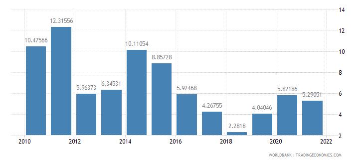 pakistan net oda received percent of gross capital formation wb data