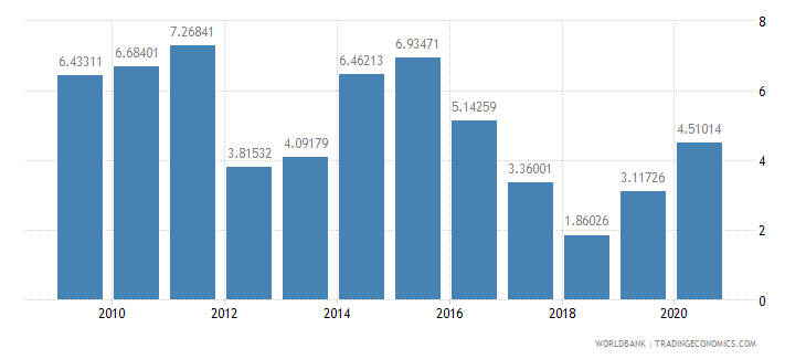 pakistan net oda received percent of imports of goods and services wb data