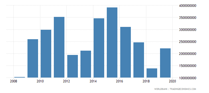 pakistan net official development assistance and official aid received constant 2007 us dollar wb data